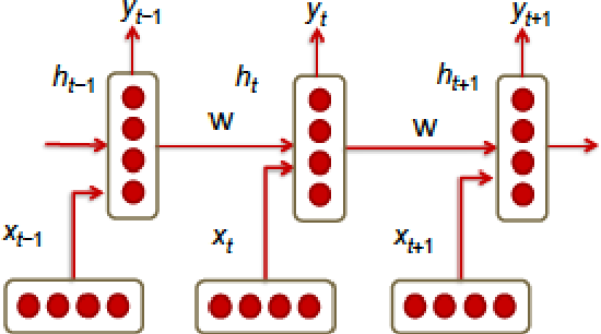Figure 4 for Comprehensive Review of Deep Reinforcement Learning Methods and Applications in Economics