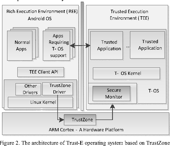 Trust-E: A Trusted Embedded Operating System Based on the