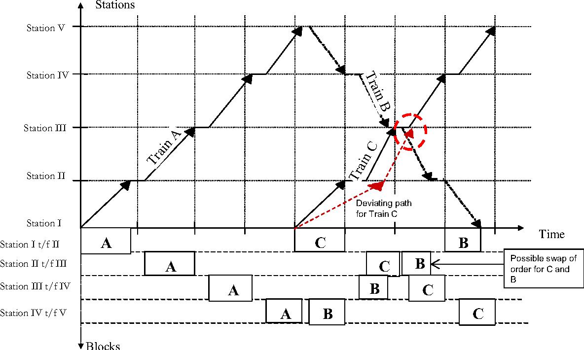 Figure 1 from Train Traffic Deviation Handling Using Tabu