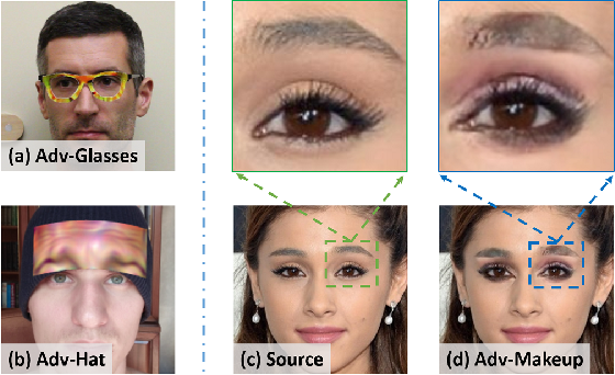 Figure 1 for Adv-Makeup: A New Imperceptible and Transferable Attack on Face Recognition