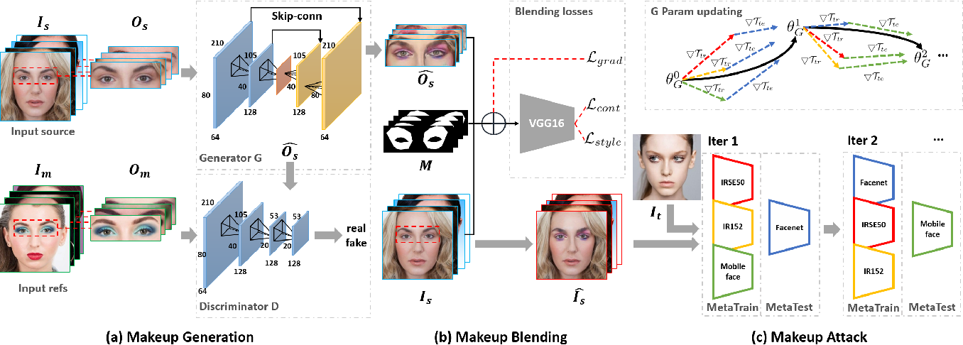Figure 3 for Adv-Makeup: A New Imperceptible and Transferable Attack on Face Recognition