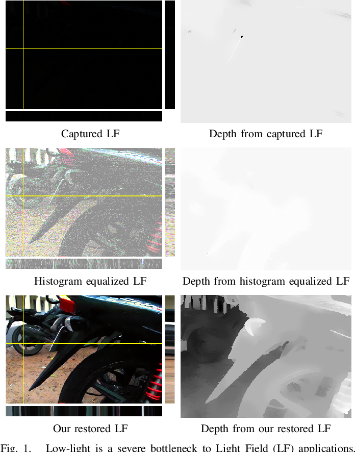 Figure 1 for Harnessing Multi-View Perspective of Light Fields for Low-Light Imaging