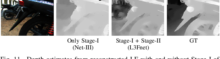 Figure 3 for Harnessing Multi-View Perspective of Light Fields for Low-Light Imaging