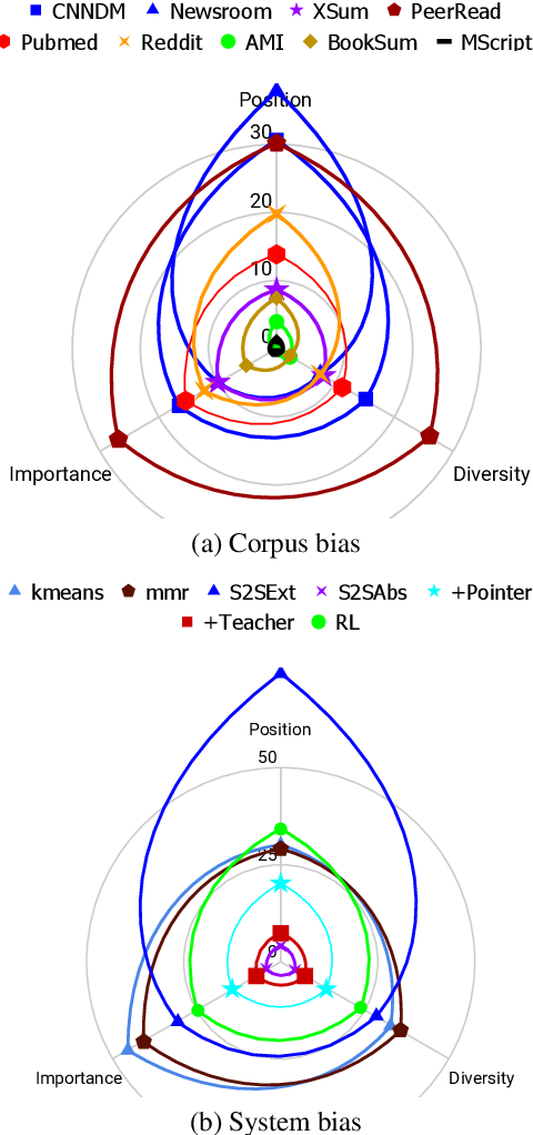 Figure 1 for Earlier Isn't Always Better: Sub-aspect Analysis on Corpus and System Biases in Summarization