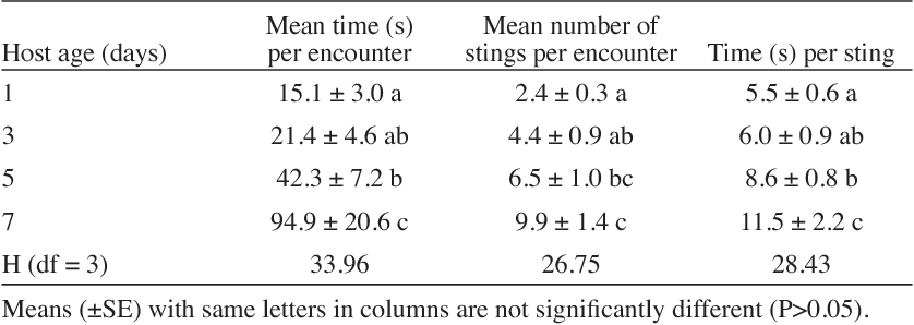 TABLE 1: Time spent and number of stings by Diaeretiella rapae per host and time taken per sting in hosts of different ages.