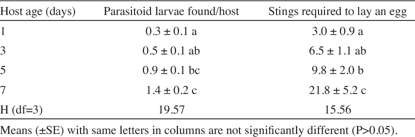 TABLE 2: Mean number of eggs laid by Diaeretiella rapae per encounter and number of stings required to lay an egg in hosts of different ages.