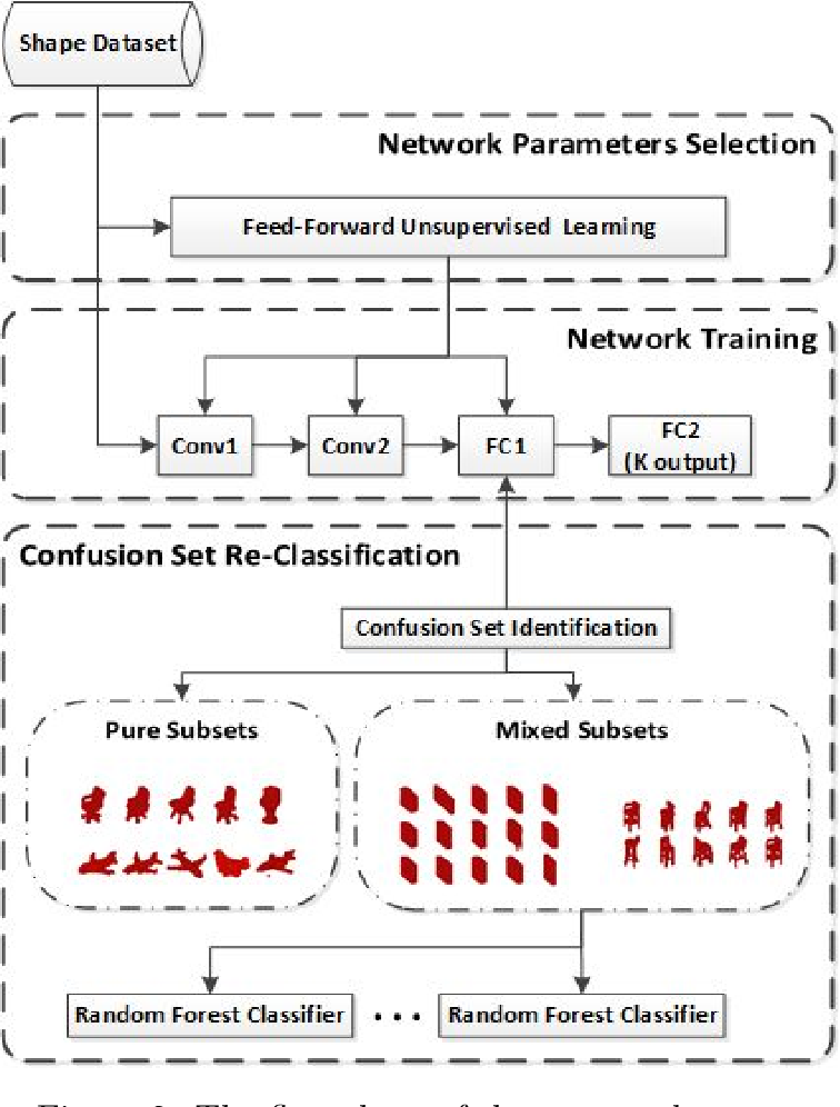 Figure 3 for Design, Analysis and Application of A Volumetric Convolutional Neural Network