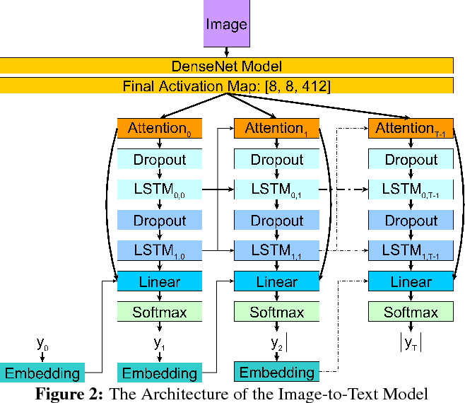 Figure 3 for Producing radiologist-quality reports for interpretable artificial intelligence