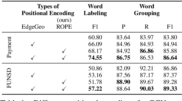 Figure 2 for ROPE: Reading Order Equivariant Positional Encoding for Graph-based Document Information Extraction