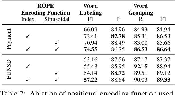 Figure 4 for ROPE: Reading Order Equivariant Positional Encoding for Graph-based Document Information Extraction