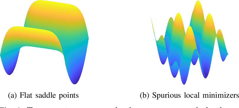 Figure 1 for Finding the Sparsest Vectors in a Subspace: Theory, Algorithms, and Applications