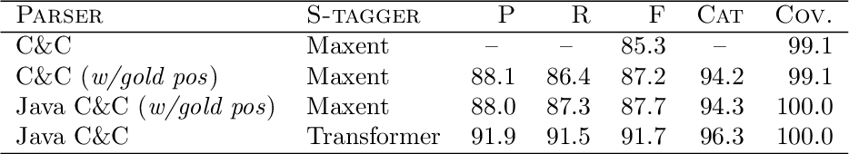 Figure 4 for Something Old, Something New: Grammar-based CCG Parsing with Transformer Models