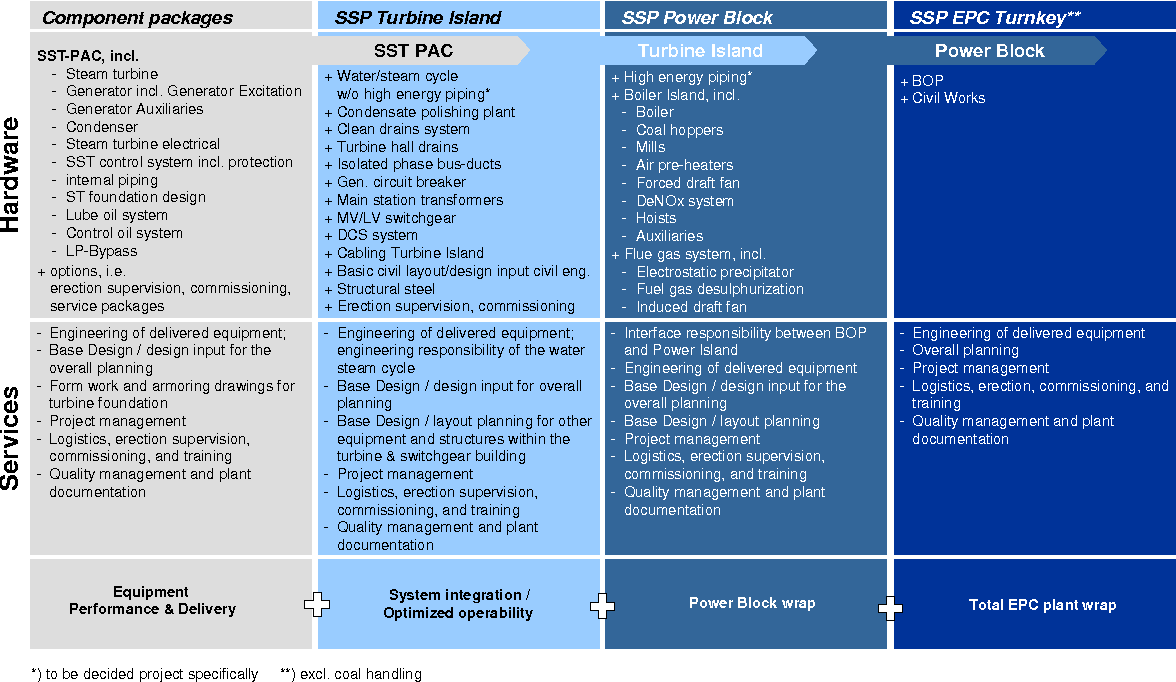 figure 1 siemens scopes of supply for steam power plants