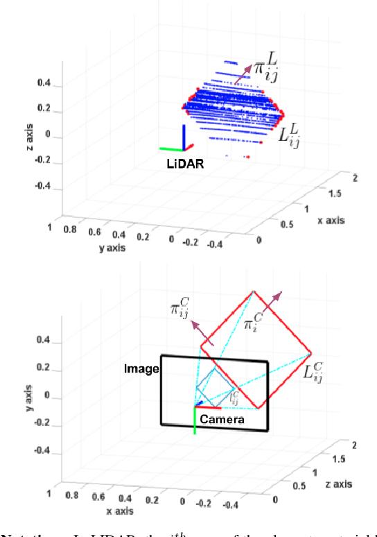 Figure 3 for Experimental Evaluation of 3D-LIDAR Camera Extrinsic Calibration