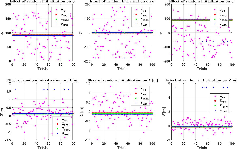 Figure 4 for Experimental Evaluation of 3D-LIDAR Camera Extrinsic Calibration