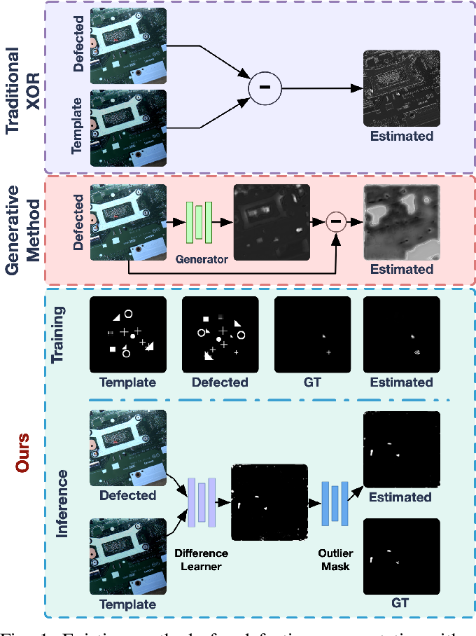 Figure 1 for Learn to Differ: Sim2Real Small Defection Segmentation Network
