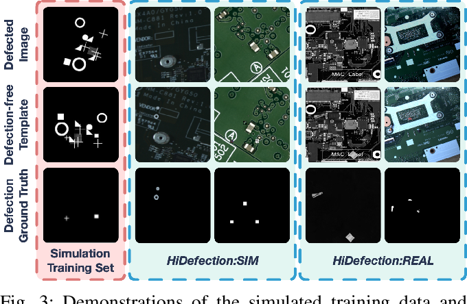 Figure 3 for Learn to Differ: Sim2Real Small Defection Segmentation Network