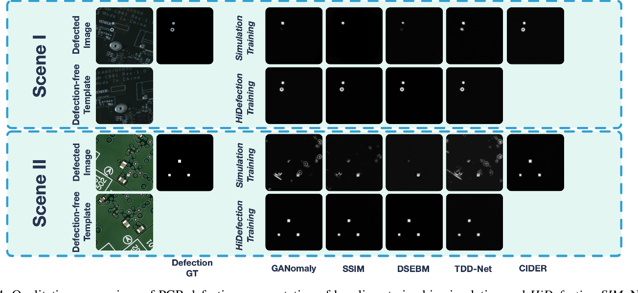 Figure 4 for Learn to Differ: Sim2Real Small Defection Segmentation Network