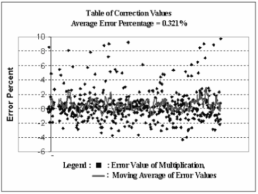 Figure 13 From Improving Accuracy In Mitchells Logarithmic