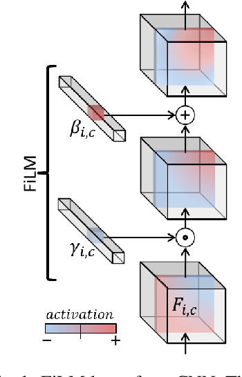 Figure 3 for FiLM: Visual Reasoning with a General Conditioning Layer