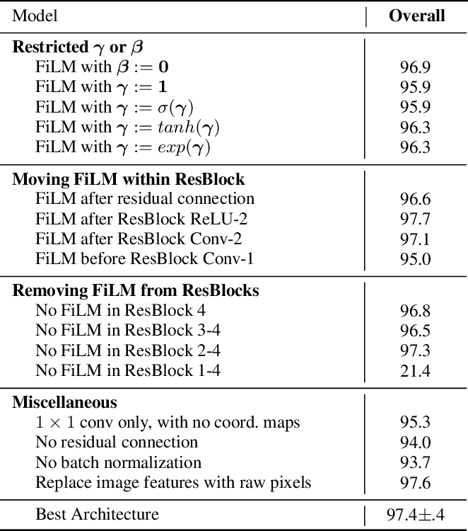 Figure 4 for FiLM: Visual Reasoning with a General Conditioning Layer
