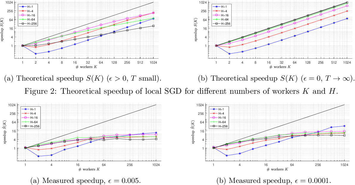 Figure 3 for Local SGD Converges Fast and Communicates Little