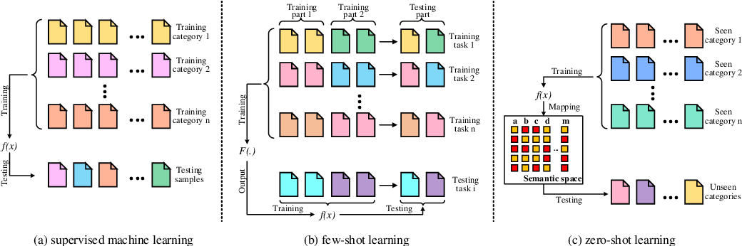 Figure 1 for What Can Knowledge Bring to Machine Learning? -- A Survey of Low-shot Learning for Structured Data