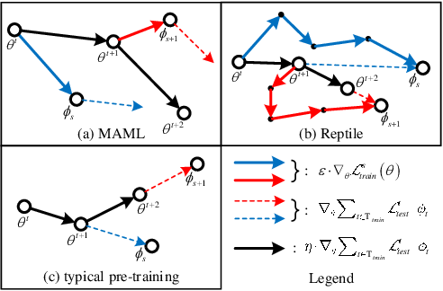 Figure 3 for What Can Knowledge Bring to Machine Learning? -- A Survey of Low-shot Learning for Structured Data
