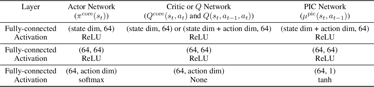 Figure 4 for Addressing Action Oscillations through Learning Policy Inertia