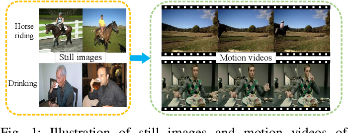 Figure 1 for Deep Image-to-Video Adaptation and Fusion Networks for Action Recognition