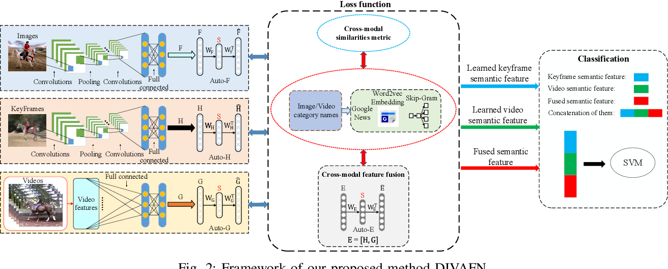 Figure 2 for Deep Image-to-Video Adaptation and Fusion Networks for Action Recognition