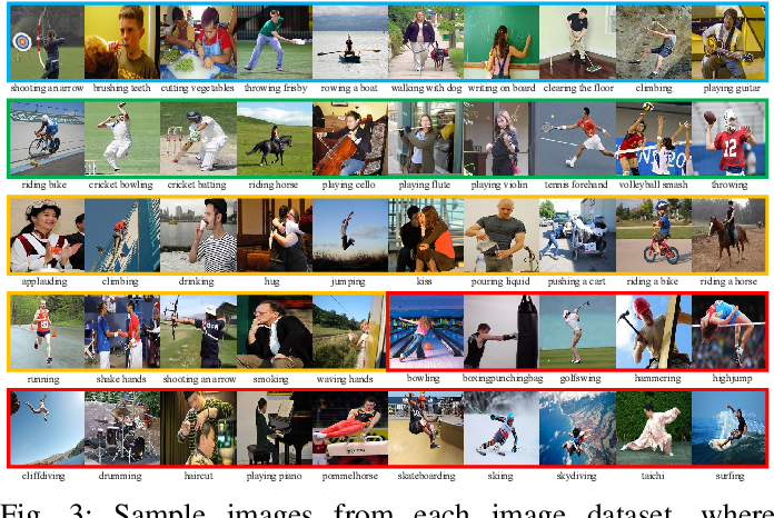 Figure 3 for Deep Image-to-Video Adaptation and Fusion Networks for Action Recognition