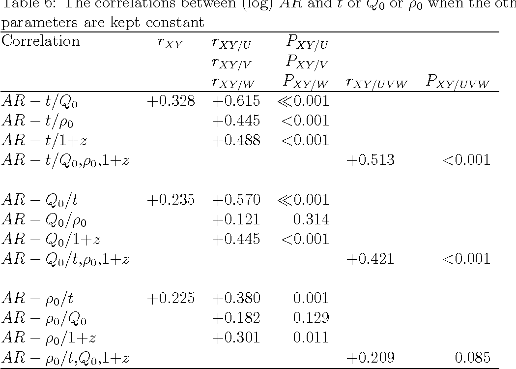 Table 6 from Giant Radio Sources in View of the Dynamical
