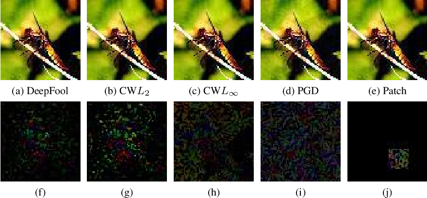 Figure 3 for Identification of Attack-Specific Signatures in Adversarial Examples