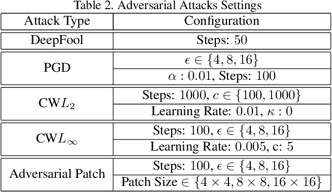 Figure 4 for Identification of Attack-Specific Signatures in Adversarial Examples
