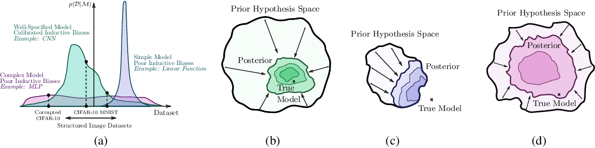 Figure 2 for Bayesian Deep Learning and a Probabilistic Perspective of Generalization