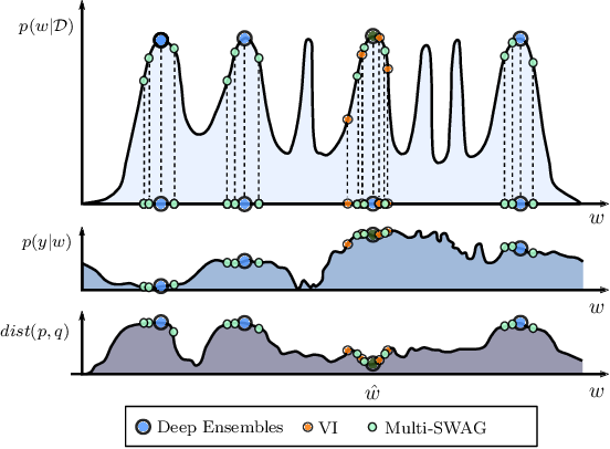 Figure 3 for Bayesian Deep Learning and a Probabilistic Perspective of Generalization