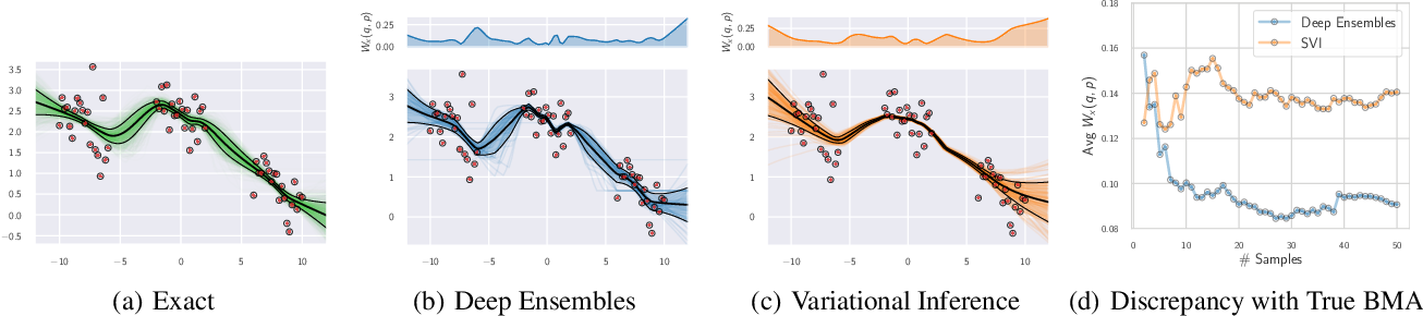 Figure 4 for Bayesian Deep Learning and a Probabilistic Perspective of Generalization
