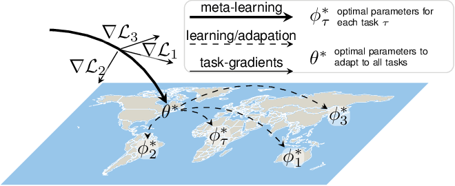 Figure 2 for Meta-Learning for Few-Shot Land Cover Classification