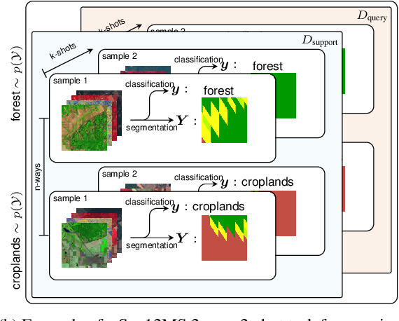 Figure 3 for Meta-Learning for Few-Shot Land Cover Classification