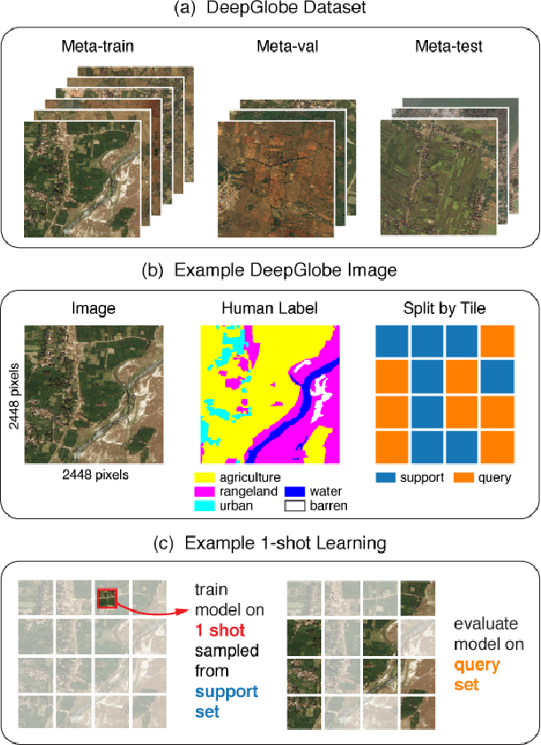 Figure 4 for Meta-Learning for Few-Shot Land Cover Classification