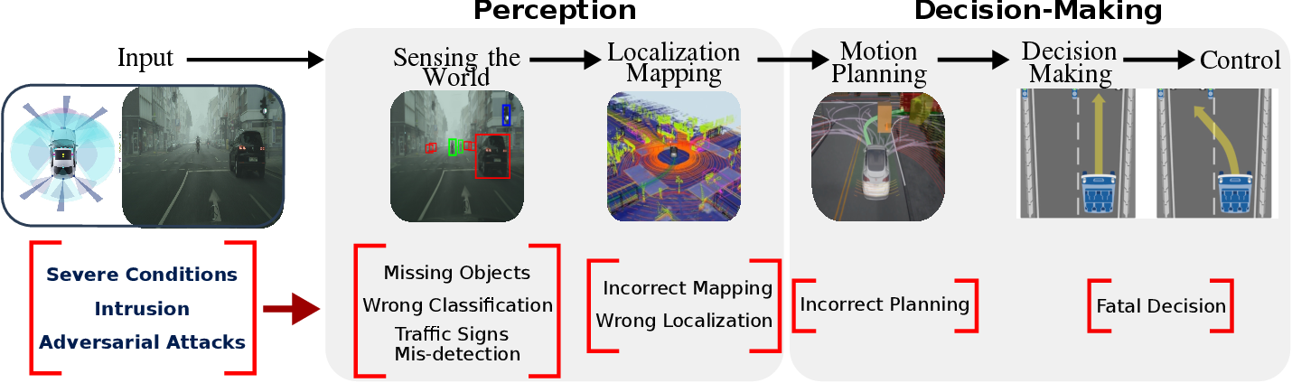 Figure 1 for Deep Neural Network Perception Models and Robust Autonomous Driving Systems