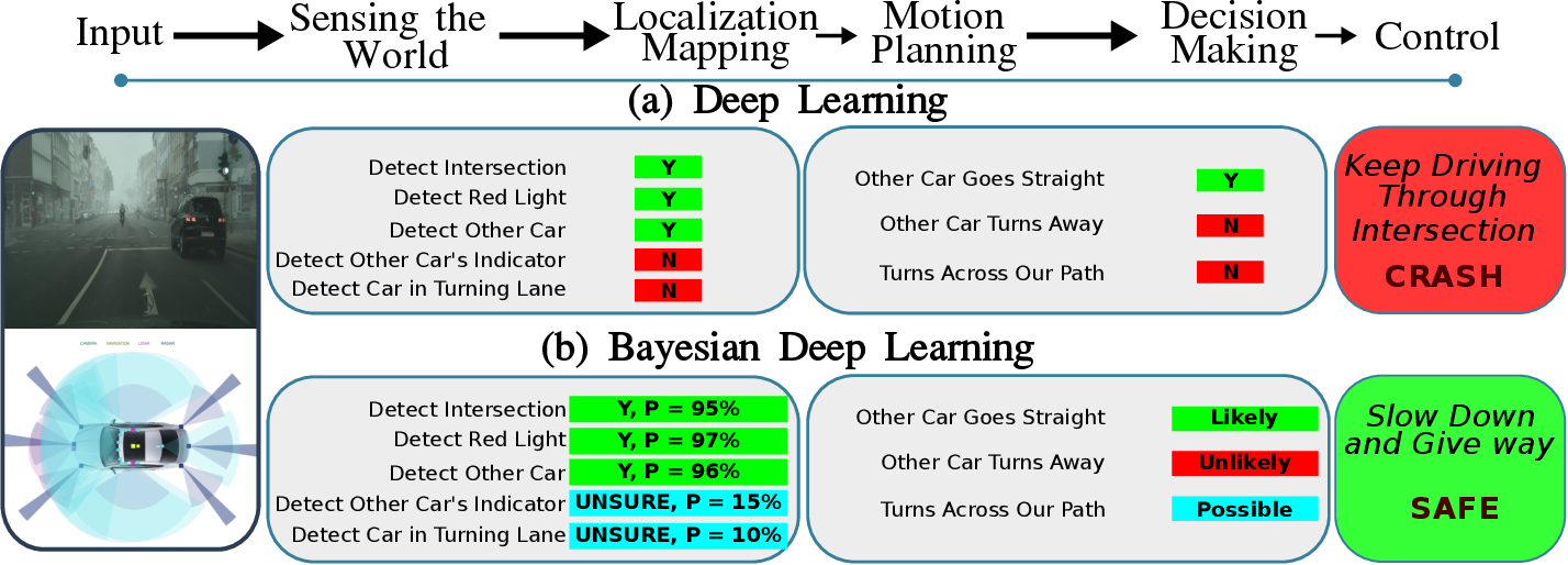 Figure 4 for Deep Neural Network Perception Models and Robust Autonomous Driving Systems