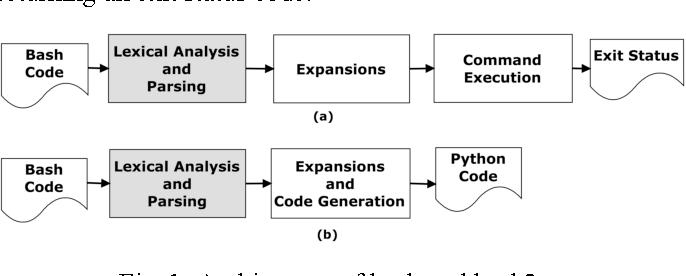 Figure 1 from Bash2py: A bash to Python translator