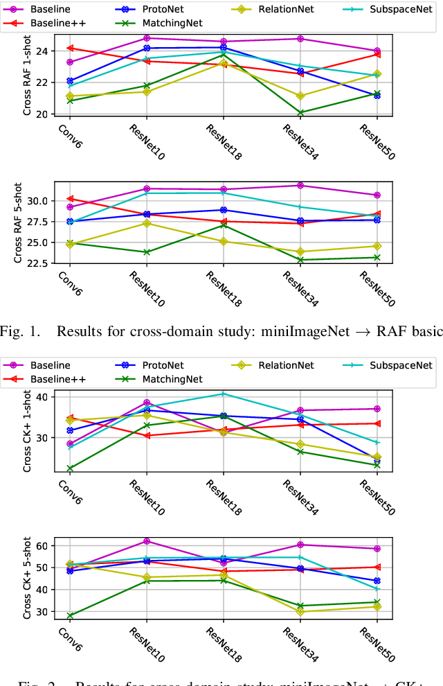 Figure 1 for Revisiting Few-Shot Learning for Facial Expression Recognition
