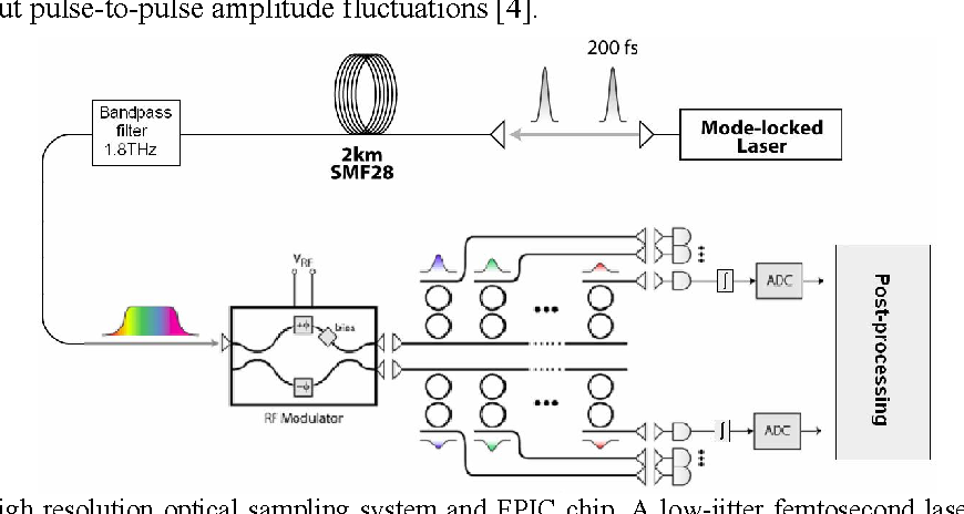figure 1 from photonic analog to digital conversion with electronicfigure 1 high speed, high resolution optical sampling system and epic chip