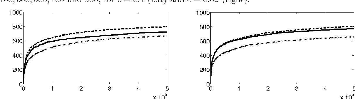 Figure 2 for Optimal discovery with probabilistic expert advice