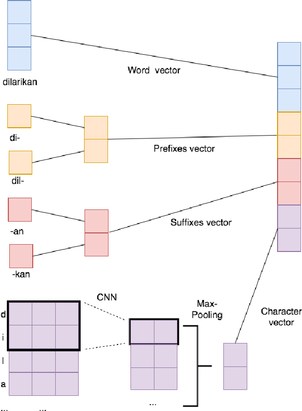 Figure 1 for Toward a Standardized and More Accurate Indonesian Part-of-Speech Tagging
