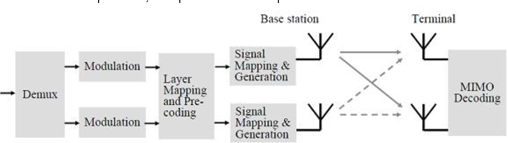 Figure 8 from LTE Transmission Modes and Beamforming White