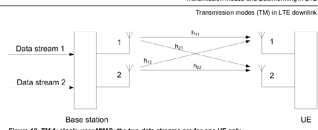Figure 10 from LTE Transmission Modes and Beamforming White